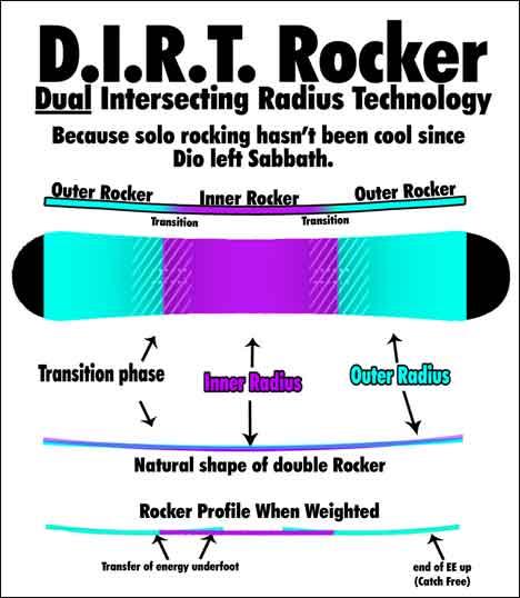Smokin snowboards D.I.R.T Rocker